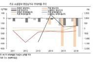 [온라인쇼핑 권력이동②]오픈마켓·소셜, 추가 투자유치 난항에 가격 경쟁력↓