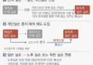 [그래픽]일반-단체 실손보험 중복가입 118만명… '중지' 가능