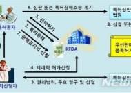 의약품 허가특허 연계제도로 후발 제약사 권리확인 심판 '활발'