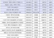 거래소, 오는 23일 'KBSTAR 차이나H선물인버스' 코스피 상장