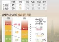 [그래픽]미세먼지 기준 강화…일평균 50㎍/㎥→35㎍/㎥