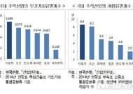 """현대경제硏 """"한국GM 완전철수 땐 국내 취업자 9만4000명 감소"""""""