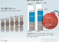 [그래픽]나랏빚 660.7조…연금충당부채 포함 땐 1555.8조