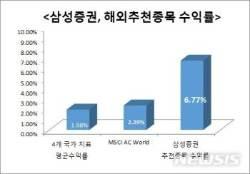 삼성증권 추천종목 시장대비 3배 이상 초과수익 거둬