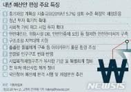 """[종합][내년 국가예산]정부 """"확장적 운영…재정지출증가율 5.7%보다 높게"""""""