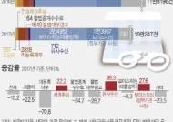 '가상화폐 투자' 미끼 유사수신 기승… 수원지검 91명 기소
