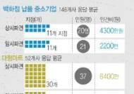 [中企의 눈물③]백화점 납품업체, 월 4천만원 파견직 인건비 부담