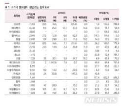 오늘 코스닥 벤처펀드 출시…바이오·헬스케어株 수혜