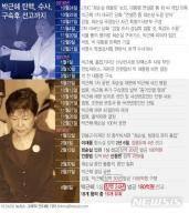 [종합][일지]'국정농단' 박근혜, 의혹 제기부터 징역 24년 선고까지