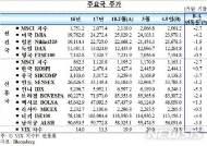 한미 금리역전에도 외국인 증권투자자금은 '유입'