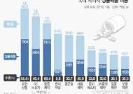 상위 10대 제약사, 매출액 40% '남의 약' 팔아 수익