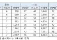 코스닥벤처펀드, 판매액 1조 돌파…공모 펀드 증가세 '뚜렷'