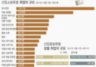 [그래픽]산업소분류별 취업자, '음식점업' 1위