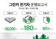 """그린카, 전기차 카셰어링서비스…""""3년간 소나무 10만그루 심은 효과"""""""
