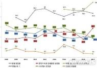 옥천군민, 우울감·스트레스 ↓, 비만율·고위험음주율 ↑