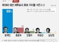 [뉴시스-리서치뷰 여론조사] 대선 다시 치르면 문재인 69% 홍준표 16% 안철수 6%