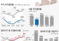 [그래픽] 주거실태조사, 자가점유율 57.7%,