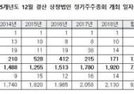 올해 정기 주총 90%, 3월 하순에 '몰방' 개최