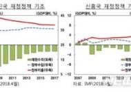 """""""확장적 재정정책 강화, 세계경제 성장세 뒷받침"""""""