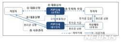 'P2P 대출투자' 부동산쏠림·고금리영업…피해자 속출 '우려'