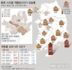 [그래픽]전국 땅값 6.28% 상승…올해 시·도별 개별공시지가 상승률