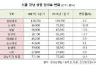 가로수길 상가 임대료 13% 하락…강남 상권 조정 가시화