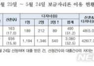 '신혼부부·다자녀가구 보금자리론' 출시 한달…3500여명 신청