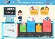 울산 5월 소비자물가 소폭 상승…밥상물가 '강세'