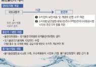 물관리일원화 '반쪽 논란' 여전…하천예산 1.2조 국토부에 덩그라니