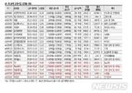 """벤처펀드 출시 두 달…""""메자닌 발행·IPO, 흥행 넘어 과열"""""""