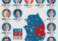 [그래픽] 6·13 지방선거 교육감 개표 결과… 진보14·보수2·중도1