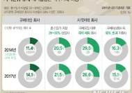 [그래픽]일감 몰아주기 규제, 대기업집단 내부거래 비중 현황