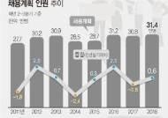 [그래픽]올해 상반기 채용계획인원 31.4만명