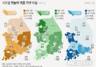 [그래픽]시도별 귀농어·귀촌 가구 비율