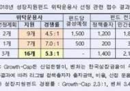 2차 성장지원펀드 위탁운용사에 16개사 지원…경쟁률 5.3대 1