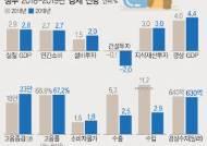 [그래픽]정부, 올 경제성장률 3.0%→2.9% 하향조정