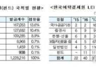 예탁결제원, 법인식별기호(LEI) 수수료 인하…이용 활성화 기대