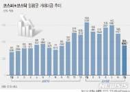 [그래픽]코스피·코스닥 일평균 거래대금 추이