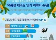 제주도 인기 관광지 1위는 '협재 해수욕장'