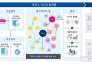 700개 공공기관 데이터 한눈에…'국가데이터맵' 구축