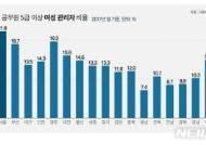 지자체 '우먼파워' 대세…5급이상 13.9%, 3137명