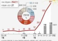 [그래픽]온열질환자·사망자 발생 현황