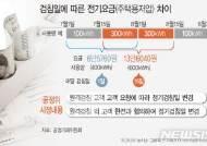 [그래픽]이달 24일부터 전기 검침일 변경 요청 가능
