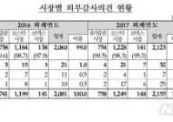 상장법인 회계감사 '비적정의견' 증가…의견거절 6곳 상폐