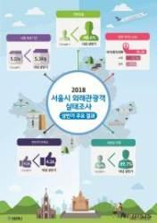 """서울관광 외국인 10명중 9명 """"또 올게요""""…명동 인기최고"""