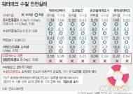 """""""롯데워터파크·캐리비안베이 등 해외 수질기준엔 부적합"""""""