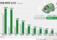 """전기차 배터리 한중일 각축전…""""진검승부 2020년부터"""""""