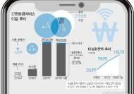 [그래픽]간편송금서비스 급성장…'토스·카카오페이' 독점