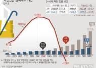 [그래픽]향후 70년 국민연금 재정수지 전망…2057년 고갈