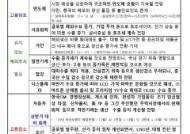 """산업부 """"하반기 고용, 반도체·석유화학↑ vs 자동차·조선↓"""""""